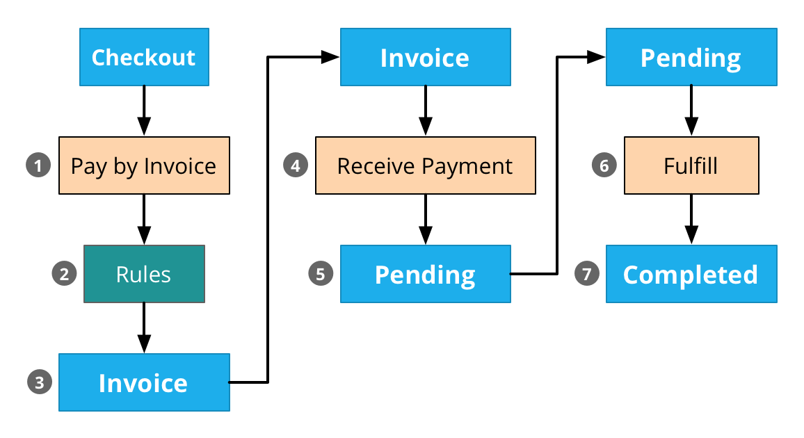 Invoicing Drupal Commerce - How to use invoice