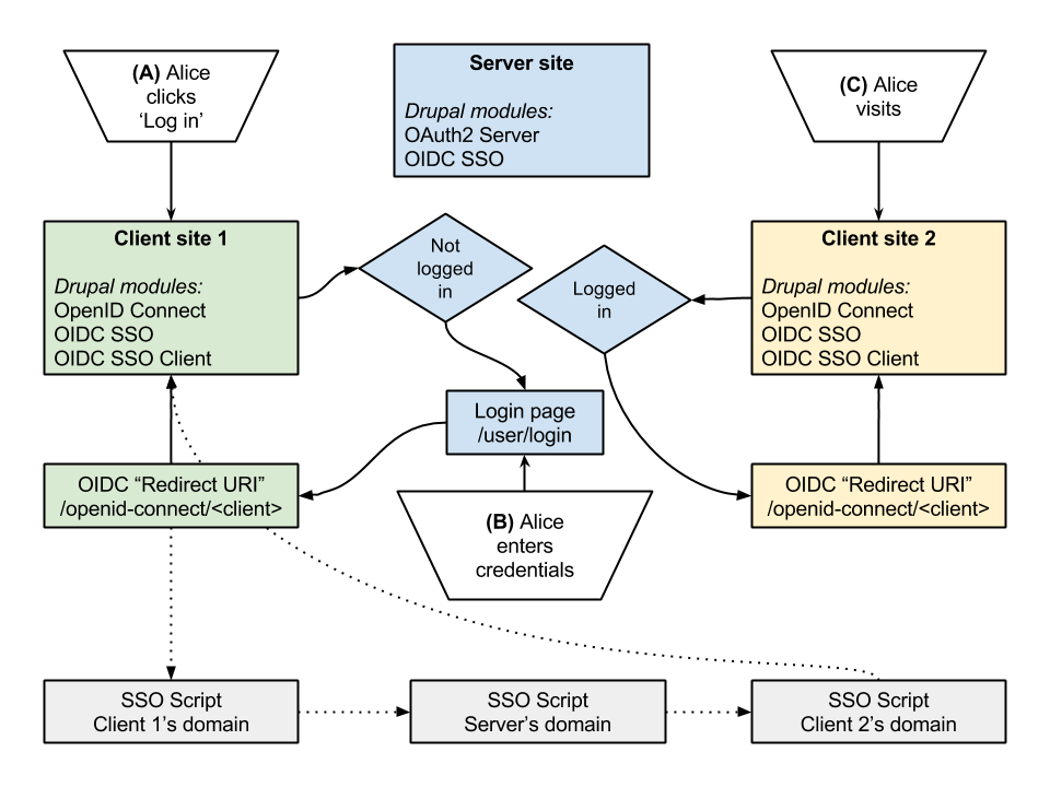 Drupal + OpenID Connect SSO flow chart