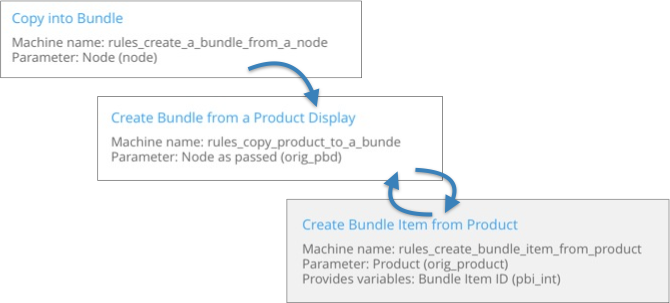 An overview of how bundle creation works in rules.