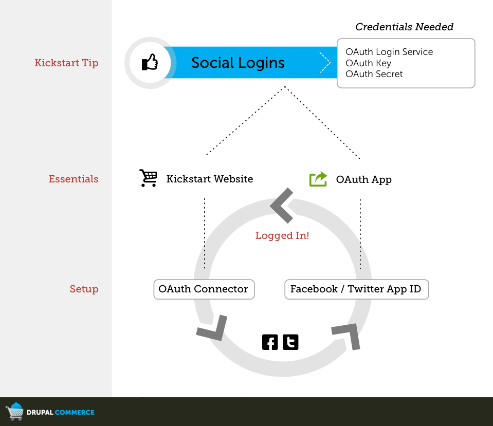 Overview Graphic of Social Logins